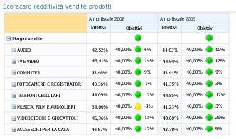 Scorecard di PerformancePoint con più KPI nelle colonne