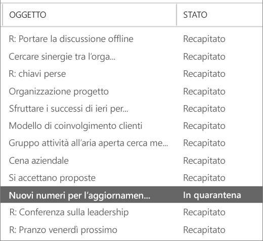 Screenshot di un esempio dei risultati di Traccia messaggio.