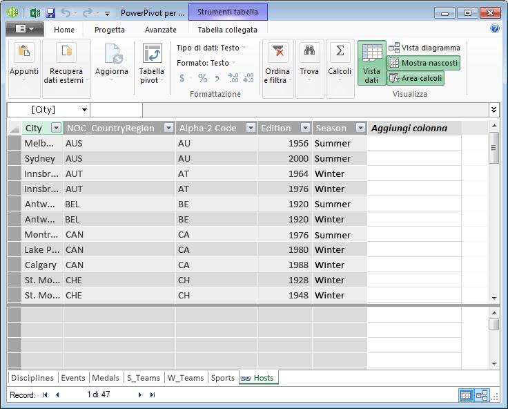 Tutte le tabelle sono visualizzate in PowerPivot