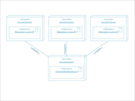 Diagramma dell'architettura UML di una distribuzione software.