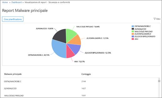 Questo report mostra le primo malware rilevato per l'organizzazione