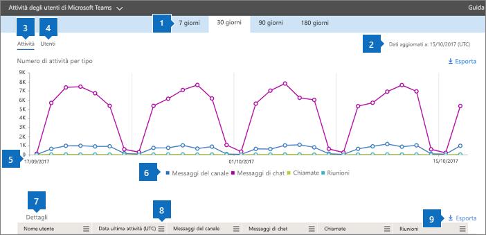 Report di Office 365 - Attività degli utenti di Microsoft Teams.