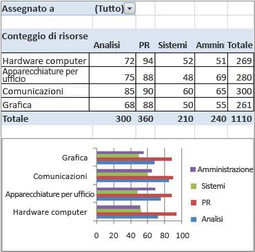 Rapporto finale tabella pivot e grafico pivot