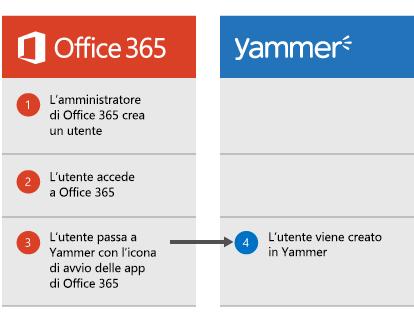 Diagramma che mostra che quando un amministratore di Office 365 crea un utente, l'utente può accedere a Office 365 e quindi passare a Yammer dall'icona di avvio delle app e a quel punto viene creato l'utente in Yammer.