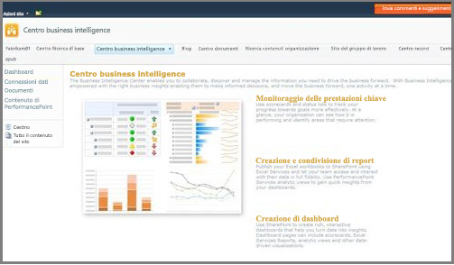 Centro business intelligence, ottimizzato per l'archiviazione di elementi di business intelligence
