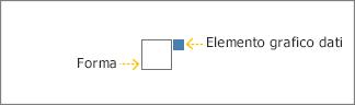 La casella grigia è la forma, quella blu è l'elemento grafico dati