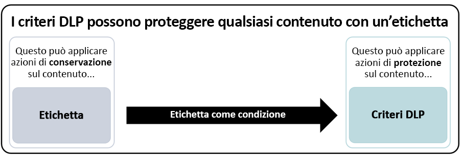 Diagramma dei criteri di prevenzione della perdita dei dati che usano un'etichetta come condizione