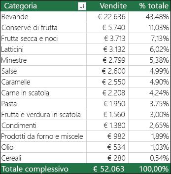 Tabella pivot di esempio per Categoria, Vendite e % totale