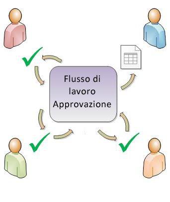 Diagramma di un flusso di lavoro Approvazione semplice