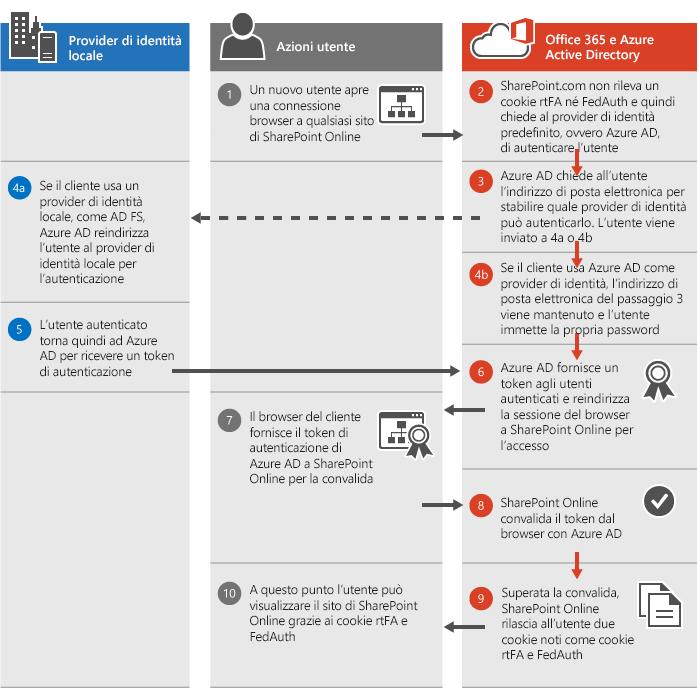 Processo di autenticazione di SharePoint Online