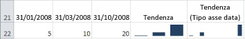 Istogrammi sparkline con le opzioni Tipo asse generale e Tipo asse data