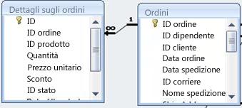 Mostra la relazione tra due tabelle