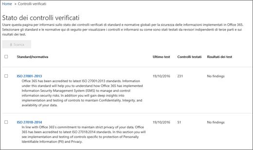 Visualizza la schermata dei controlli verificati di Garanzia del servizio.