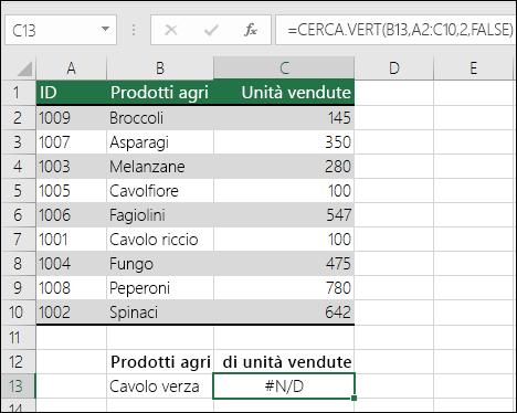 Errore #NA in CERCA.VERT: il valore di ricerca non è presente nella prima colonna della matrice di tabella