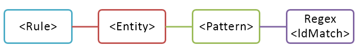 Diagramma dell'entità con un criterio