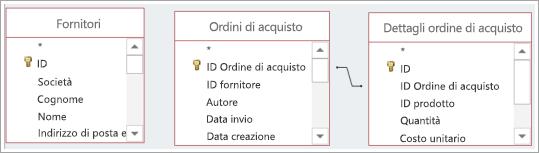 Più origini dati tabella, con e senza relazioni predefinite.