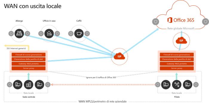 Modello di rete WAN con punti di uscita internazionali