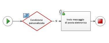 Impossibile aggiungere una condizione personalizzata a un diagramma flusso di lavoro.