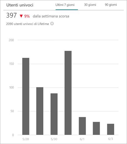 Grafico che mostra i visualizzatori univoci che hanno eseguito l'accesso a un sito