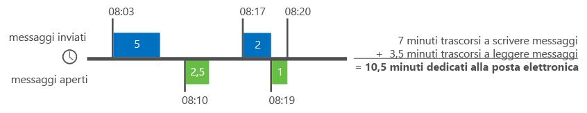 Esempi di come viene calcolato il tempo dedicato alla posta elettronica in Analisi di Delve