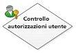 Controlla autorizzazioni utente