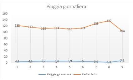 Grafico a linee con marcatori