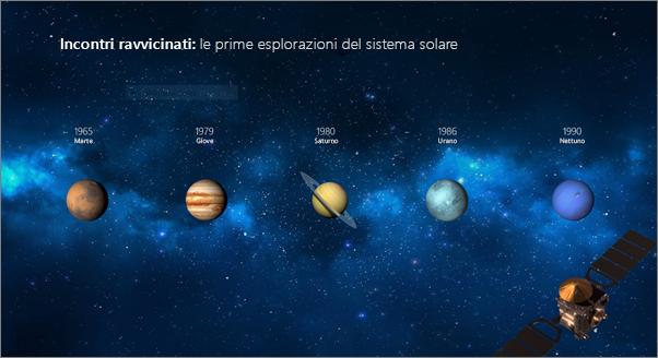 Diapositiva prima dell'applicazione della transizione Morphing