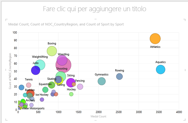 Uso di DIMENSIONI in un grafico a bolle di Power View