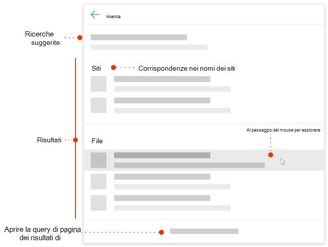 Schermata della casella di ricerca moderno con puntatori agli elementi da esplorare
