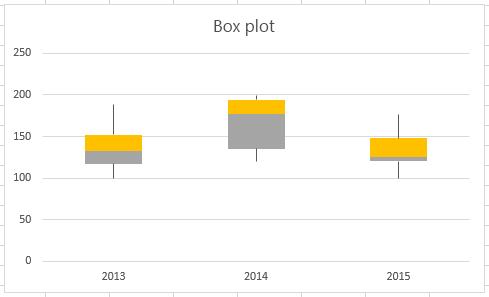 """Il grafico finale è di tipo """"scatola e baffi""""."""