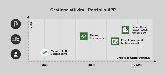 Microsoft To-Do è utile per un progetto di complessità singolo utente/bassa, pianificazione è ideale per un team e mediamente complesso, Project Professional per un team con complessità medio/alta e Project Online per i progetti dell'organizzazione/complesso
