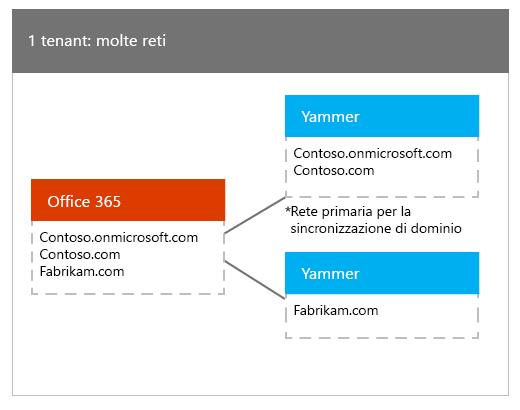 Un tenant di Office 365 con mapping a molte reti Yammer