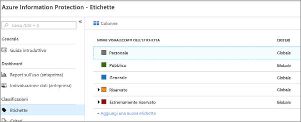 Le etichette di protezione delle informazioni Azure predefinite.