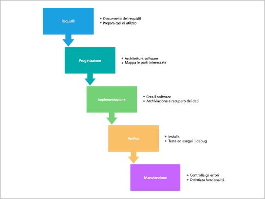 Modello di diagramma di processo per un processo a cascata SDLC.
