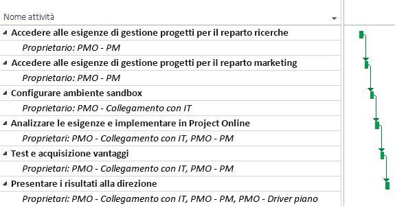 Piano di progetto PMO in Project Online