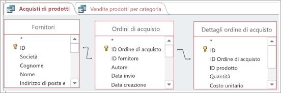Uso di una tabella per connettere indirettamente altre due tabelle