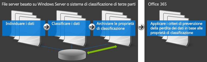 Diagramma che illustra Office 365 e il sistema di classificazione esterna