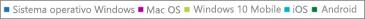 Report di Office 365 - Vedere i dati di attivazione per PC, Mac e dispositivi Windows, iOS e Android