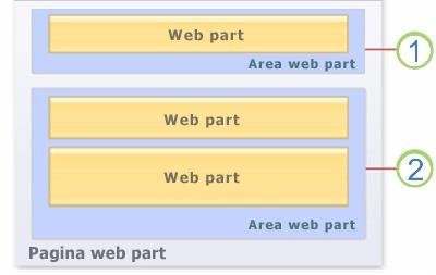 Web part in una pagina
