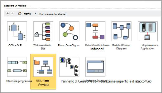Selezionare UML-Diagramma modello
