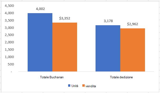 Grafico dei dati dei subtotali