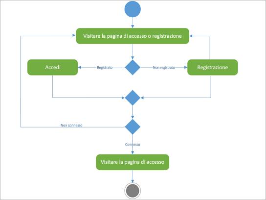 Diagramma UML per mostrare l'attività login-registry.