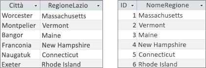 Tabelle dei campi di ricerca