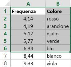 Esempio di tabella in forma di matrice