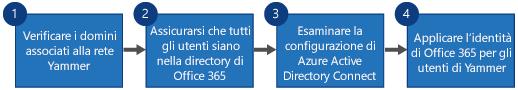 Diagramma di flusso che illustra i quattro passaggi per sostituire Yammer SSO e Yammer DSync con l'accesso a Office 365 per Yammer e Azure Active Directory Connect.