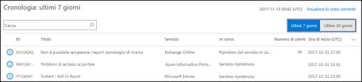 Visualizza la cronologia integrità dei servizi