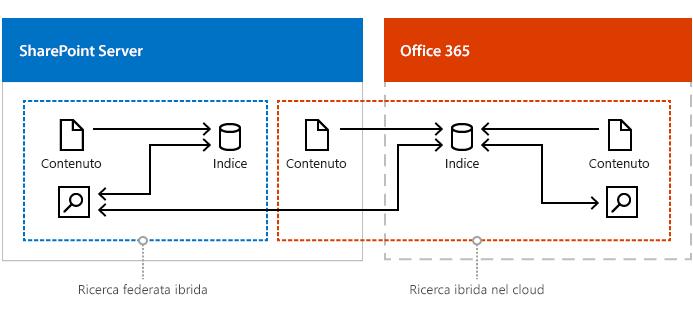 Figura che illustra una configurazione combinata di ricerca ibrida nel cloud, ricerca federata ibrida e ricerca contenuti organizzazione.