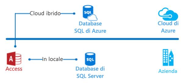 Diagramma nuvola ibrida di Access