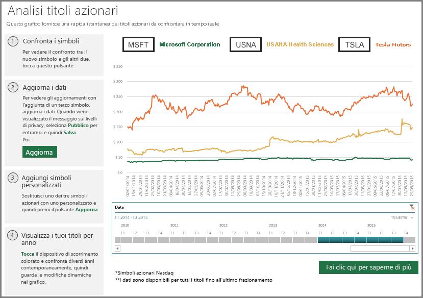 personalizzare i titoli azionari da visualizzare