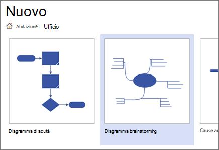 Scegliere il modello Diagramma Brainstorming